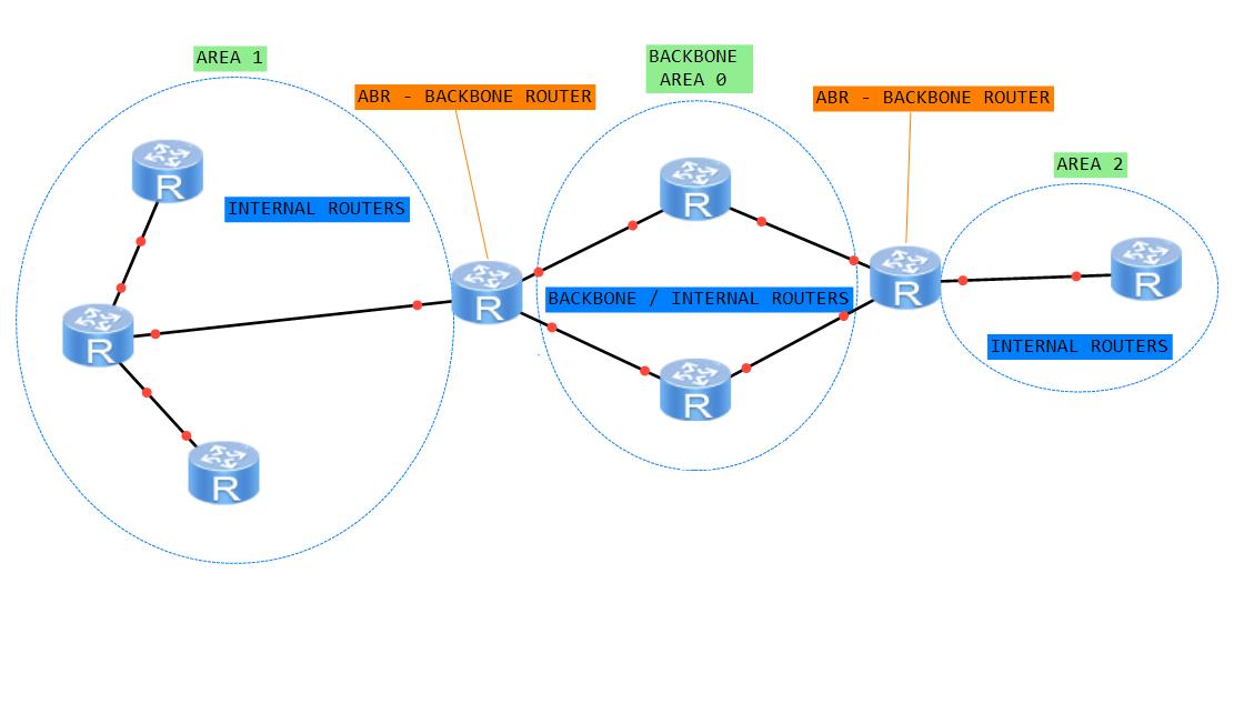 huawei-ospf-tres-areas-ejemplo