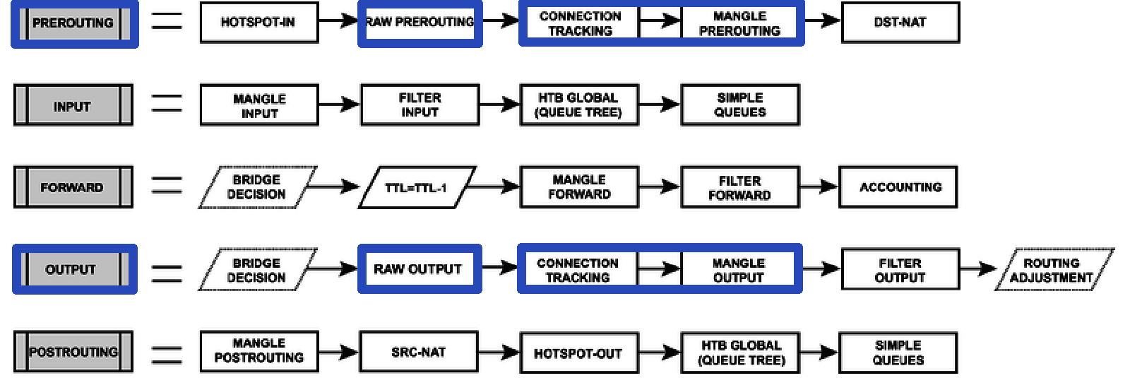 mikrotik-prerouting-output
