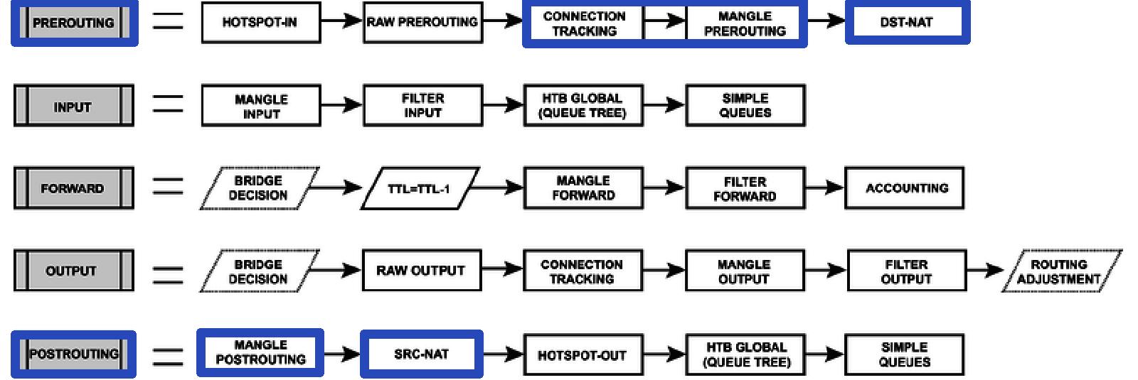 mikrotik-prerouting-postrouting