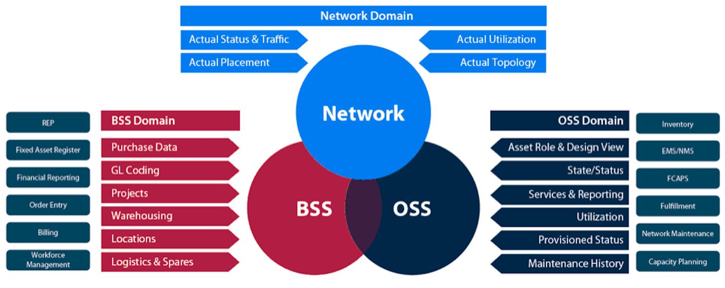 BSS OSS Network